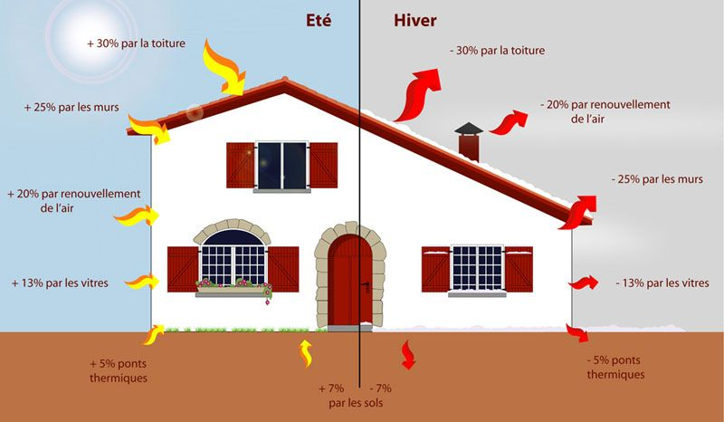 isolation des combles pour réduction des pertes de chaleur